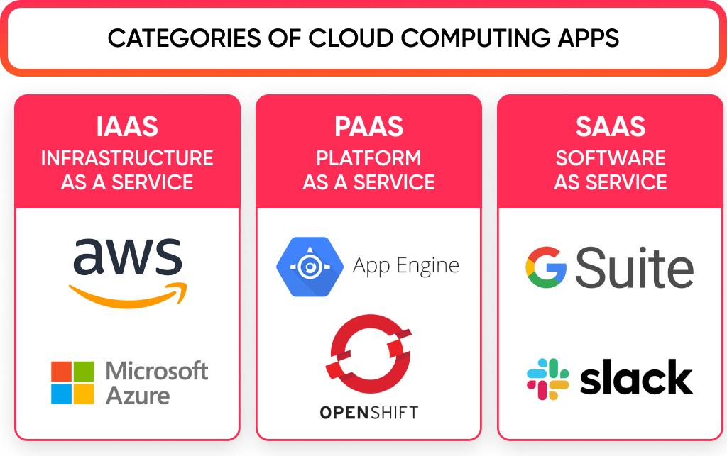 The cloud based app development includes a few kinds of solution: SaaS, IaaS, PaaS