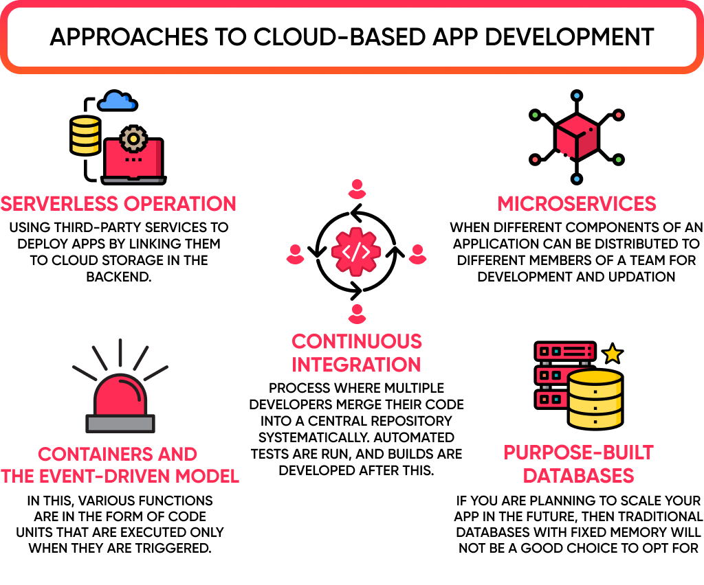 There 5 key challenges of cloud based mobile app development