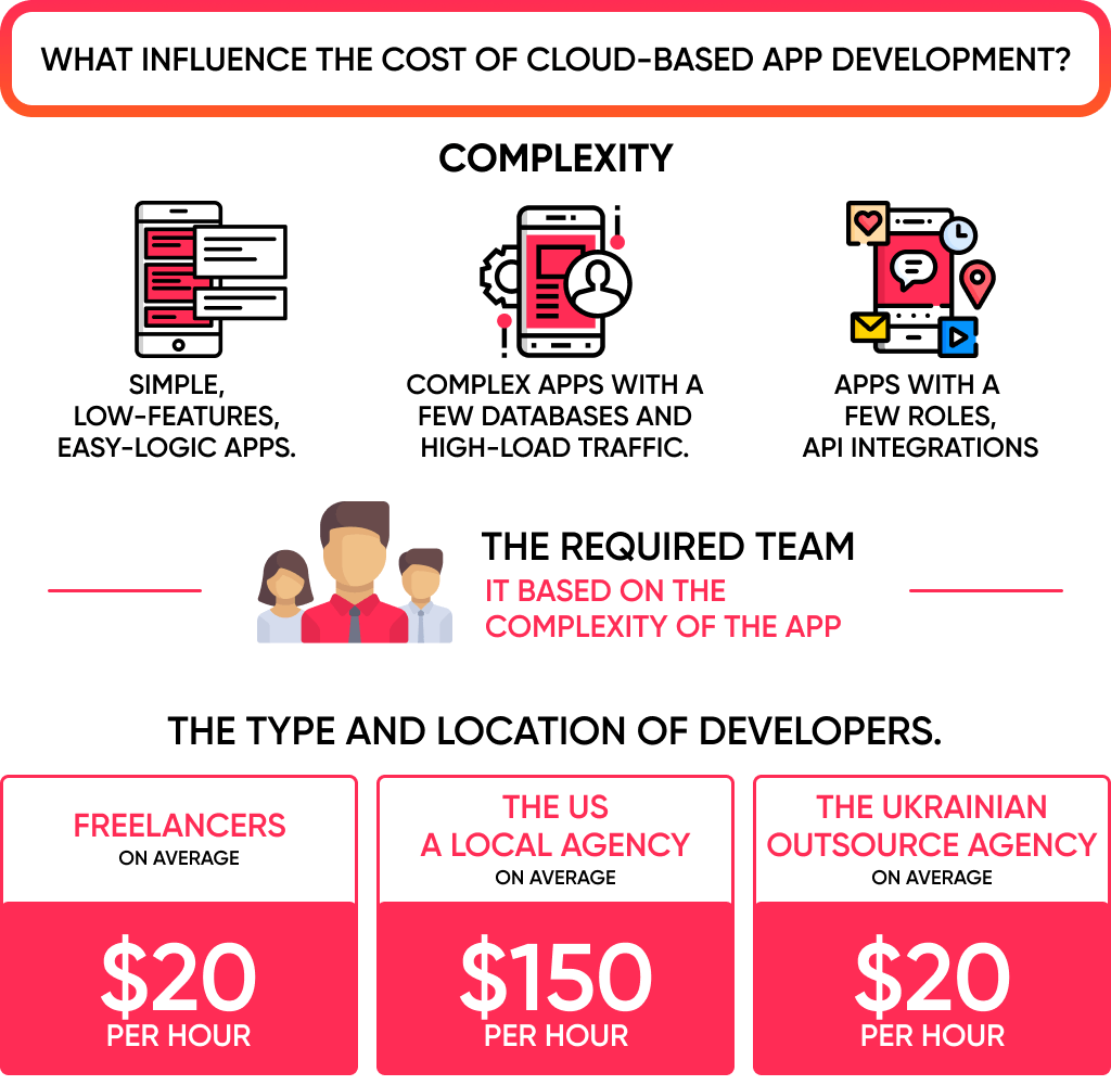 The cost of cloud based application development based on a few factors
