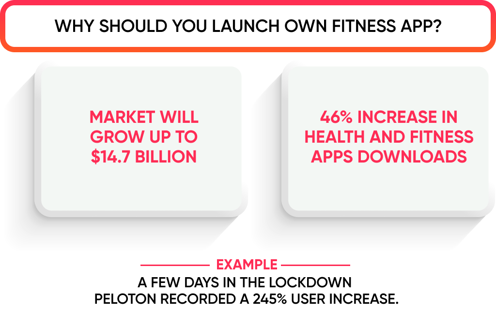 There are many reasons to create a fitness app: from market growth to how pandemic changed the patterns people do sports