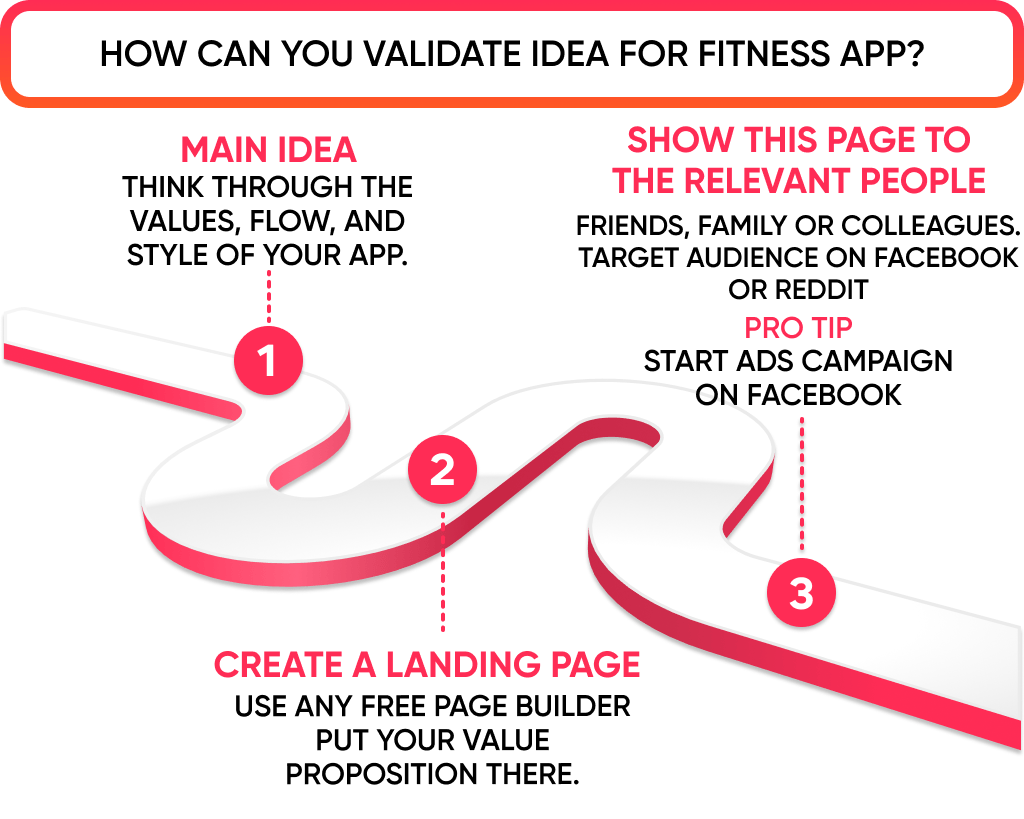To understand how to create a fitness app it's better to start with an idea validation