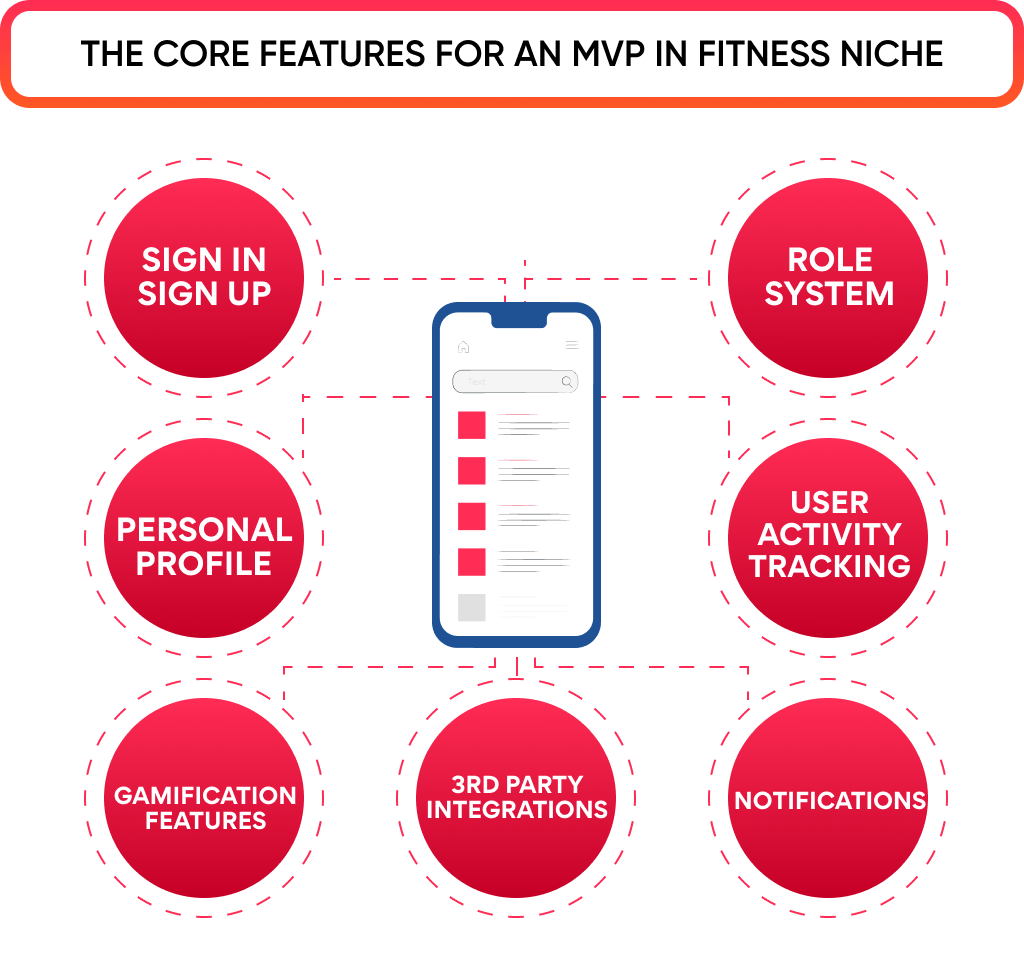 To build a fitness app in the successful way, you need to be aware of core features for an MVP