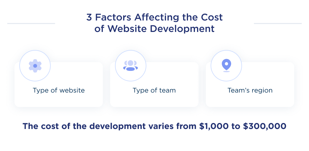 This image shows top 3 factors, that impact website development cost: the type of a website, the team, and the team's location