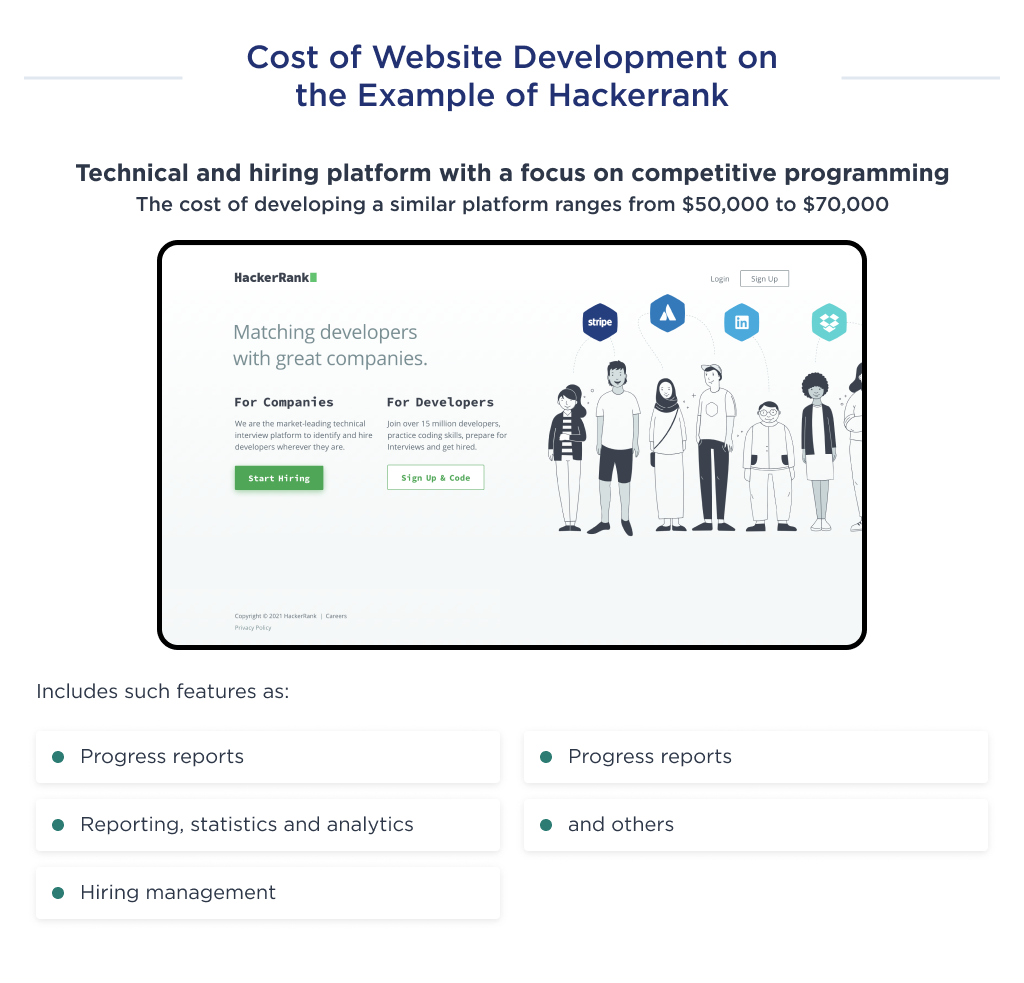 This illustration shows the cost of an MVP development for a website like Hackerrank