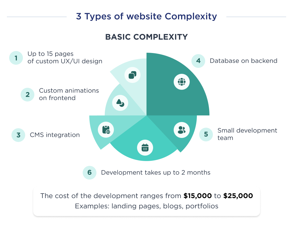 Illustration to show what factors form the cost of developing a simple website with examples