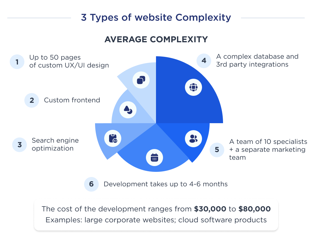 Illustration to show what factors form the cost of developing an average website with examples