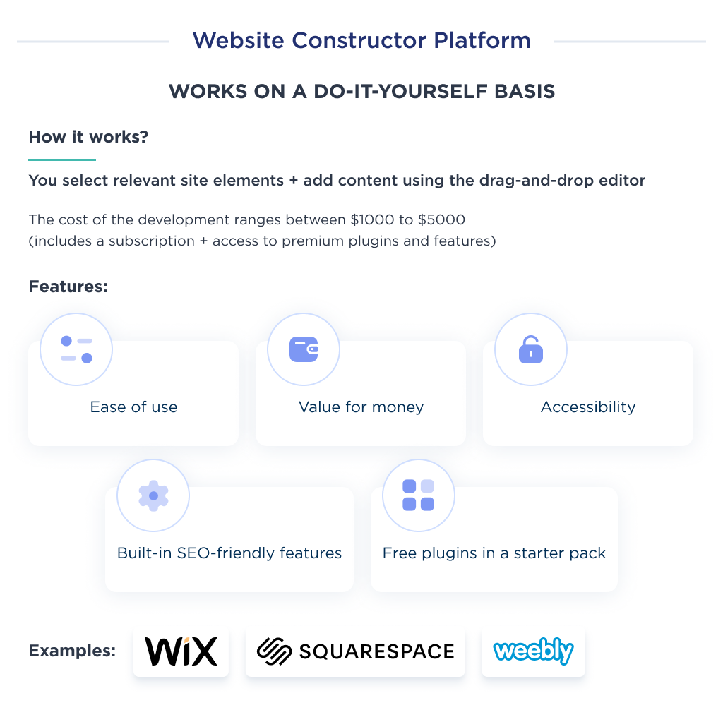 This image shows the cost of creating a website with website builders