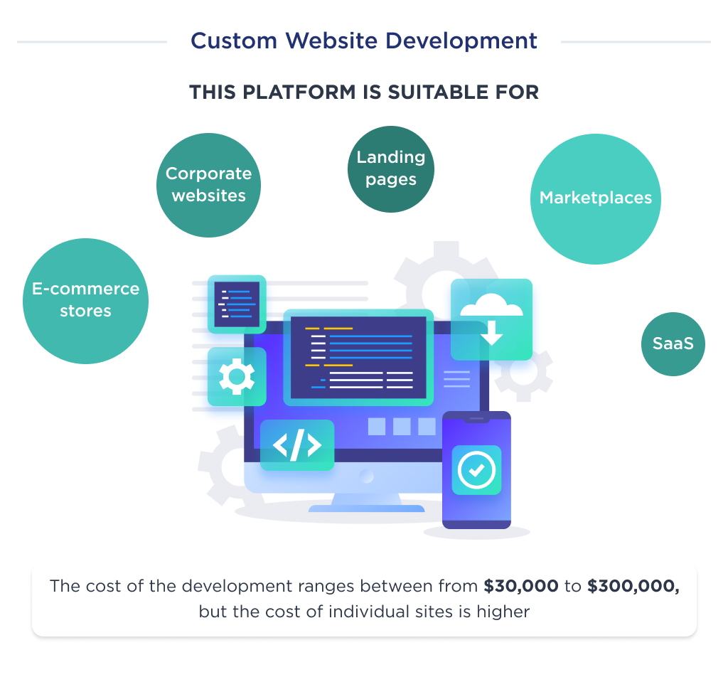 This image shows the cost of creating a custom website.