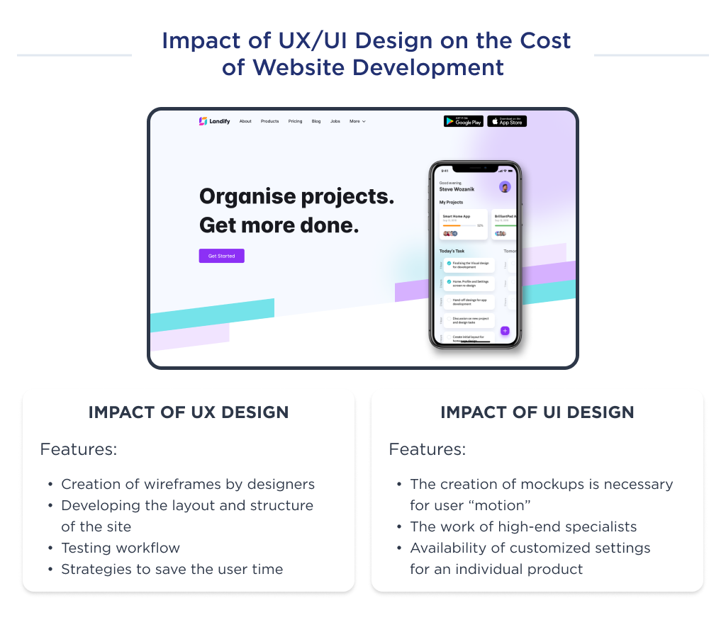 Illustration to show how the UX/UI design impacts the cost of building a website