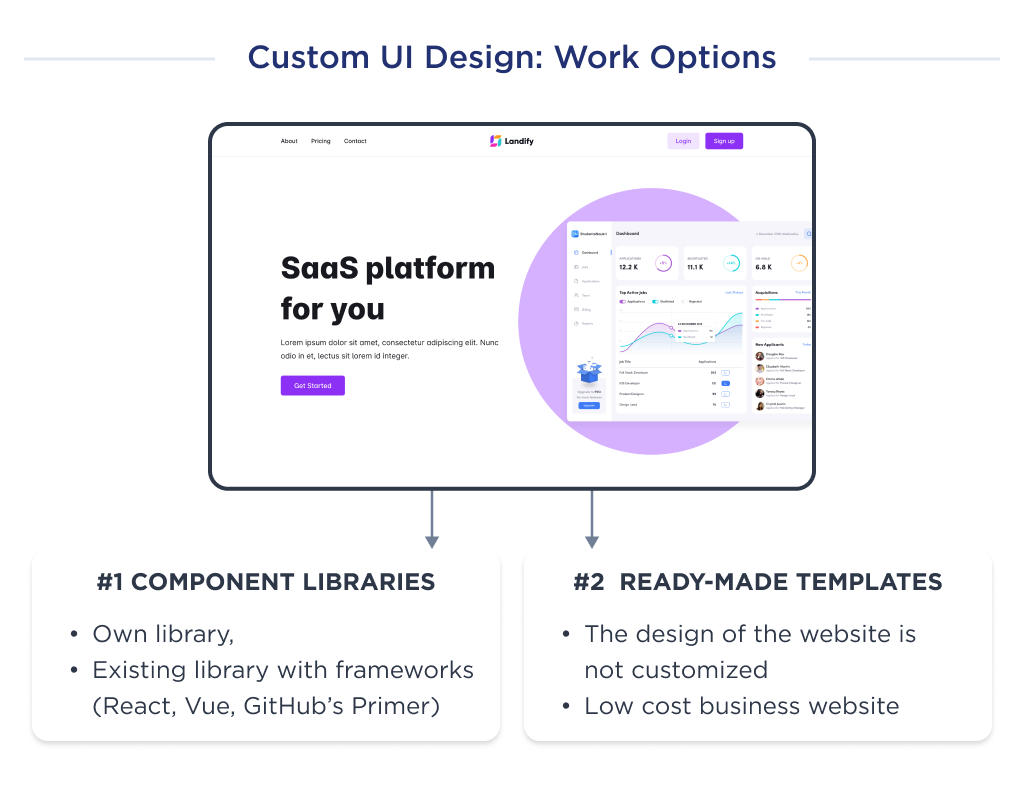 Illustration to show how the options of UI design impact the price to create a website