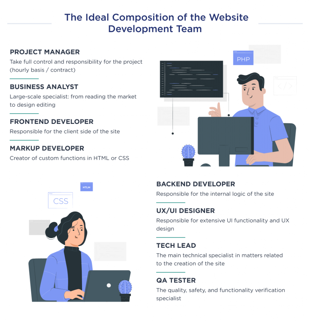 This image shows the role of the team in the cost structure of website development.