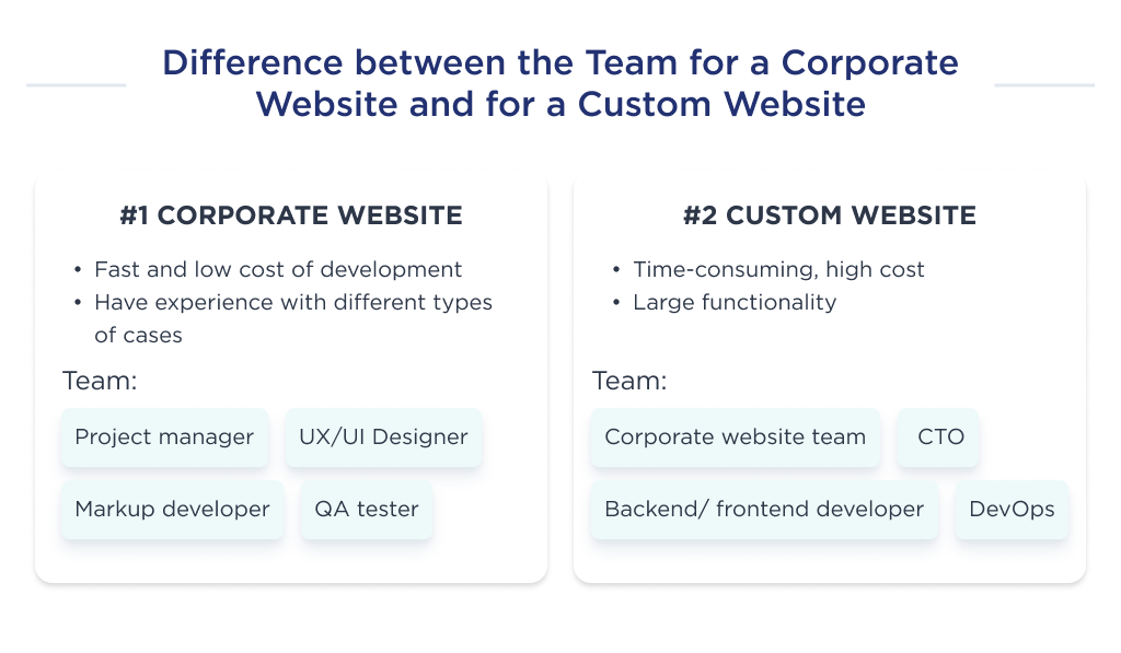 The difference in the team structure to develop a corporate and a custom website