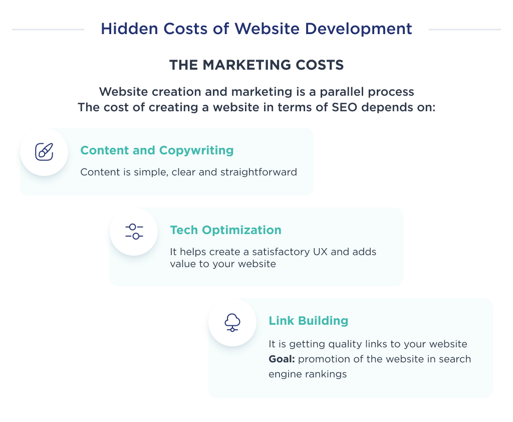 The hidden cost in the development budget of a website: marketing