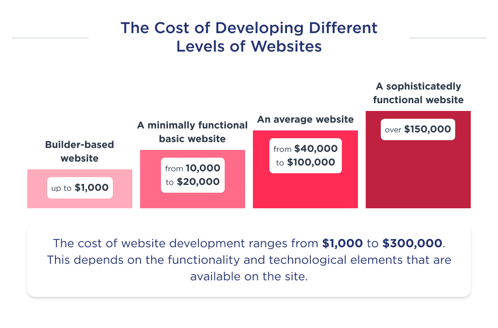This image shows how the budget to develop a website increases accordingly to the complexity of a project