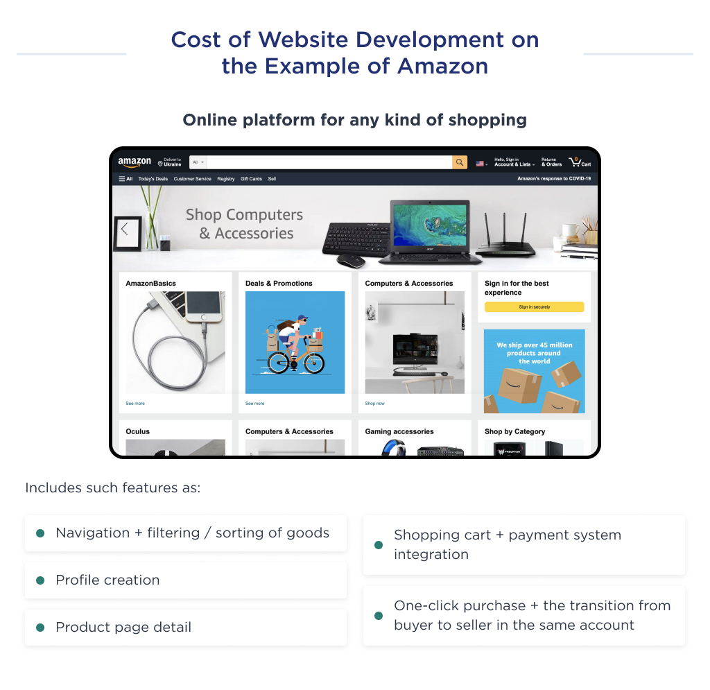 This illustration shows the cost of an MVP development for a website like Amazon
