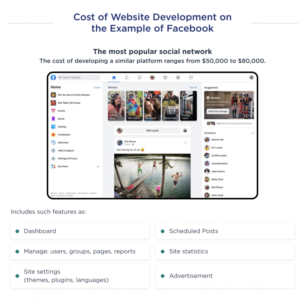 This illustration shows the cost of an MVP development for a website like Facebook