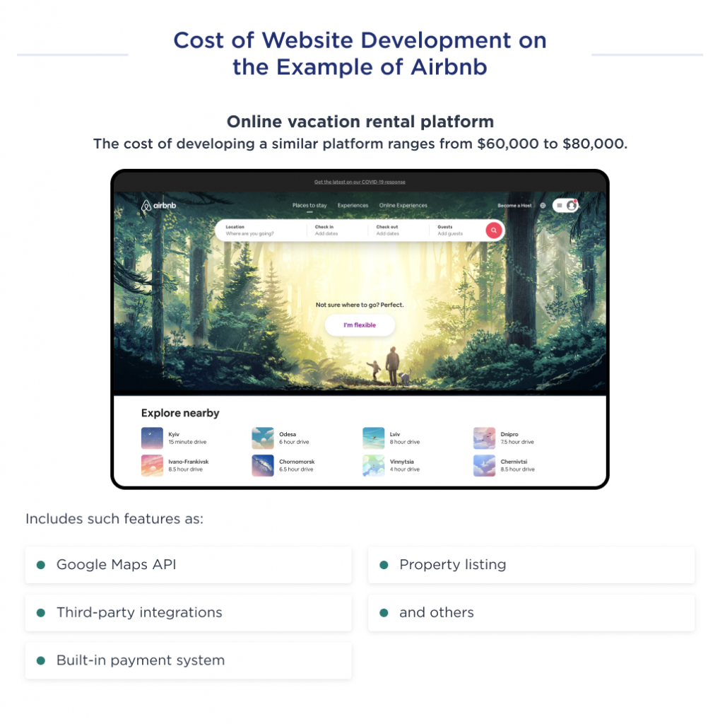 This illustration shows the cost of an MVP development for a website like AirBnB