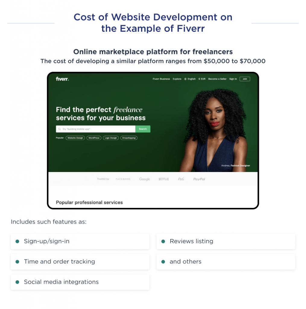 This illustration shows the cost of an MVP development for a website like Fiverr