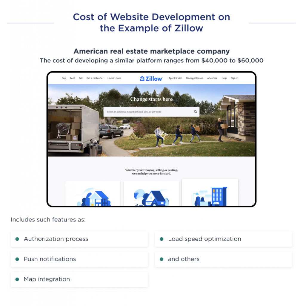 This illustration shows the cost of an MVP development for a website like Zillow
