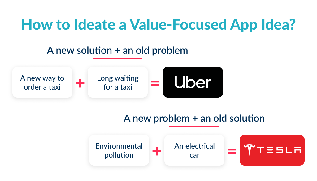 There are a few frameworks to find idea and find out how to develop a successful app