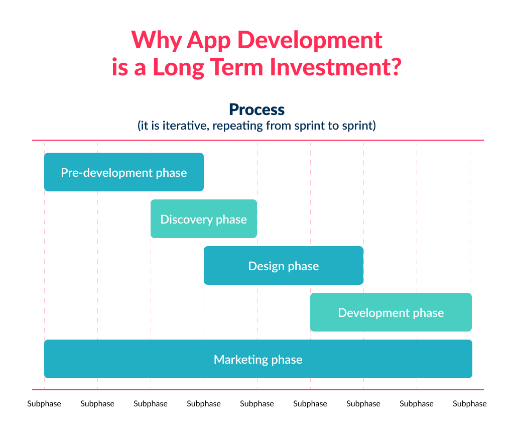 i have a great idea for an app but understand, that development is a ling term investment