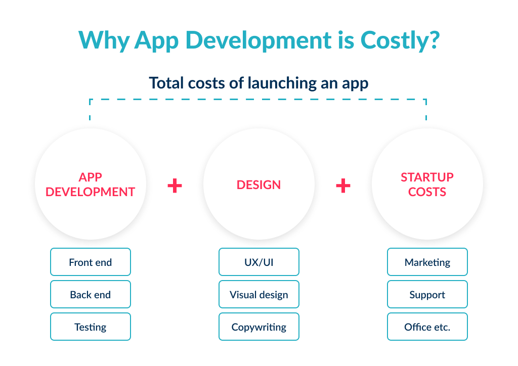 i have an idea for an app now what - you need to think through budget, as app development is costly