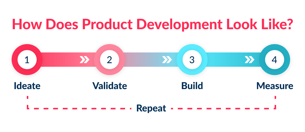 i have an idea for an app now what - you need to understand product development process