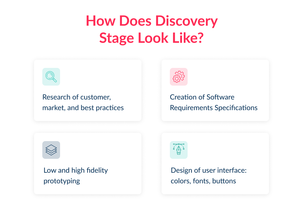 The discovery phase is a must have for app development stages