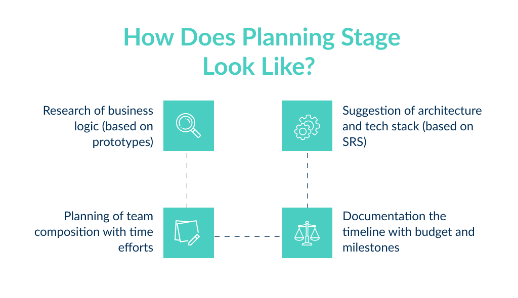 The planning phase is required in mobile app development stages
