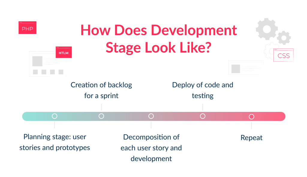 Development is the core of stages of app development