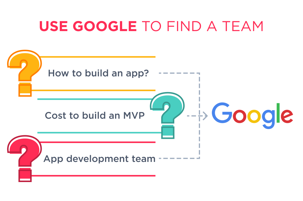A start point to find a partner for application development outsourcing is to use Google