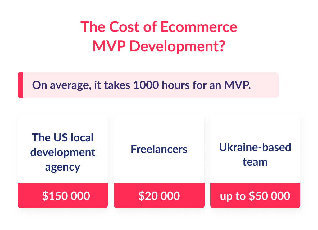 ecommerce app development cost in different teams and countries