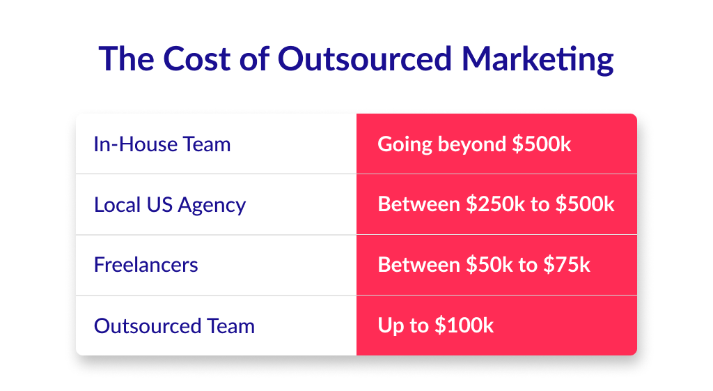 The cost to outsource internet marketing in different countries and teams