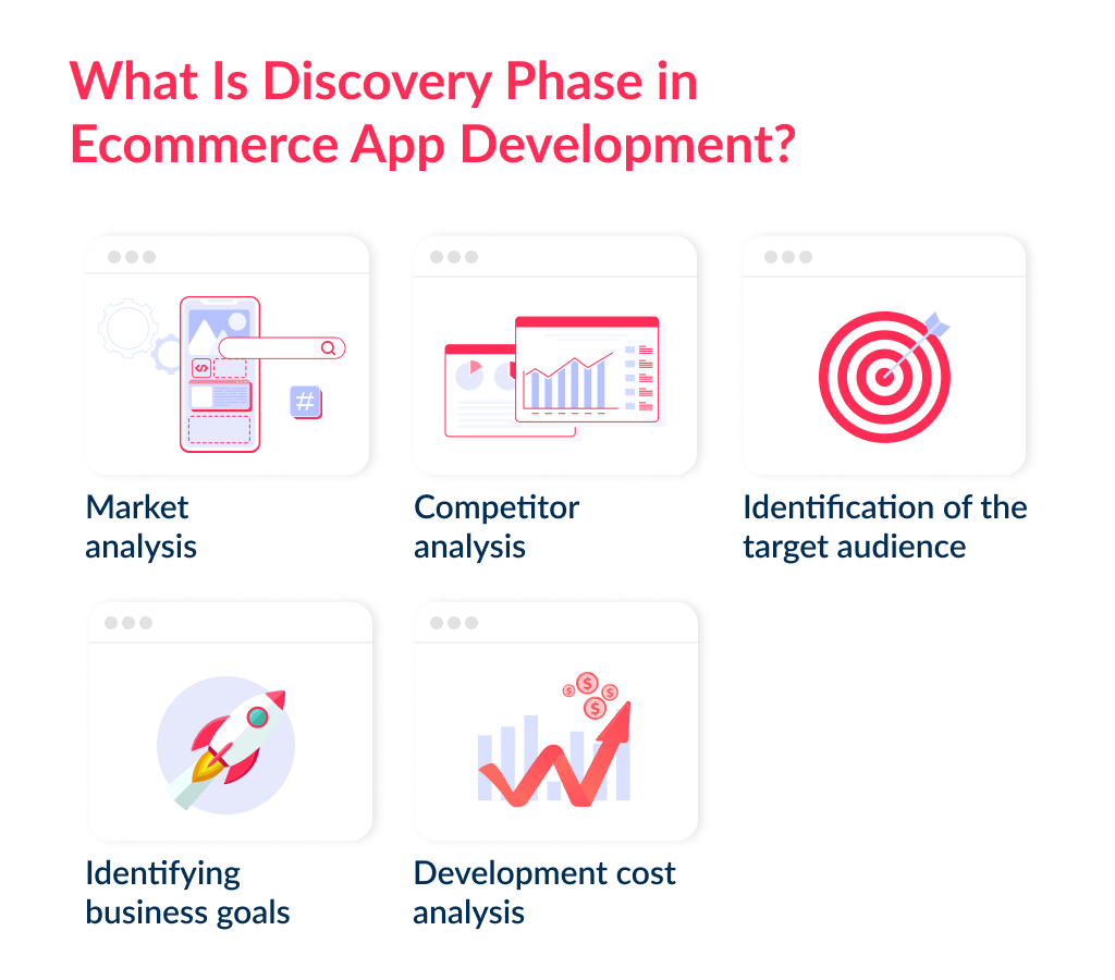 What is the discovery phase in ecommerce mobile app development?