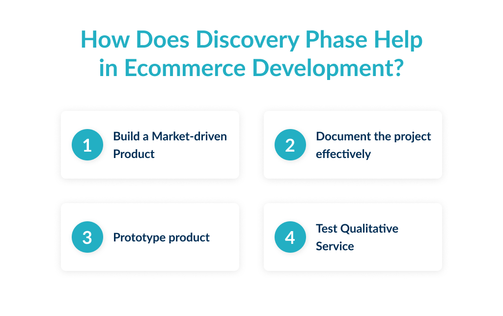 How discovery phase helps in the process of ecommerce application development