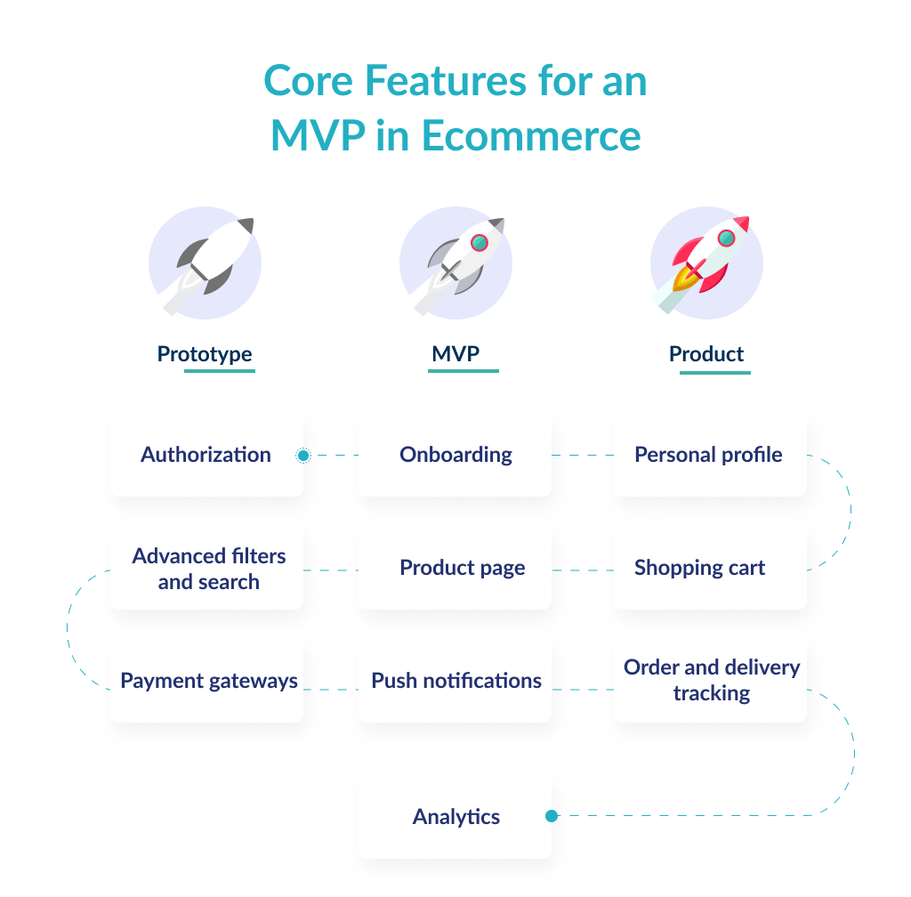 Define the core features first to find out how to develop an ecommerce app