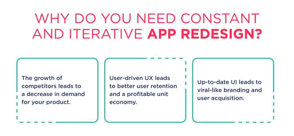 There is a list of 3 reasons on why and how to redesign mobile app in a constant and iterative way