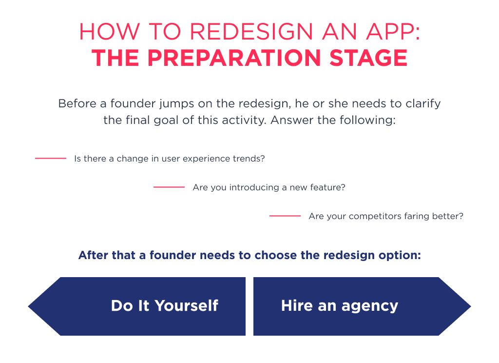 The preparation is the first stage while you thinking about how to redesign an app
