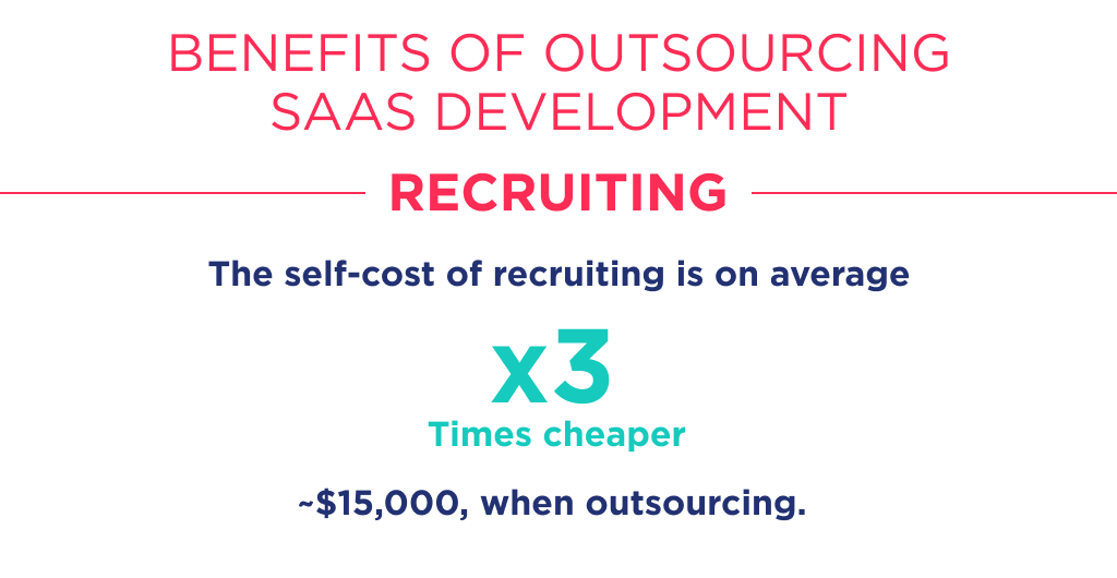 Self-cost and cost of efforts for recruiting defines the third benefit of saas development outsourcing