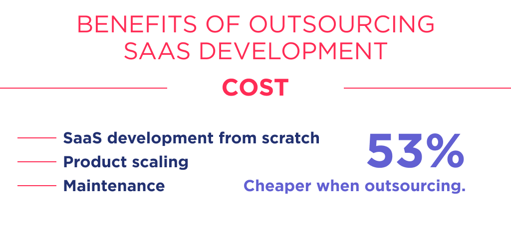 The cost is second, and most critical criterion to think through outsourcing saas development