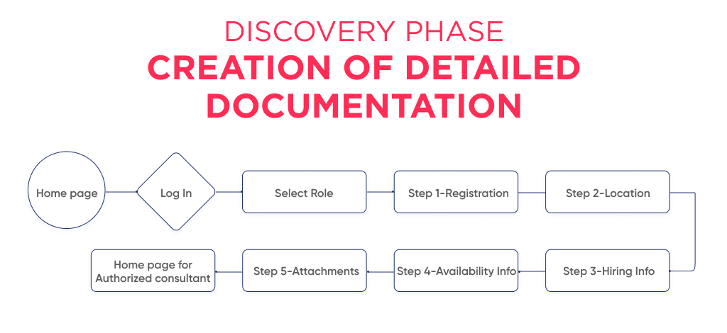 Detailed documentation helps in outsourcing saas development to develop in a quick and budget-wise way