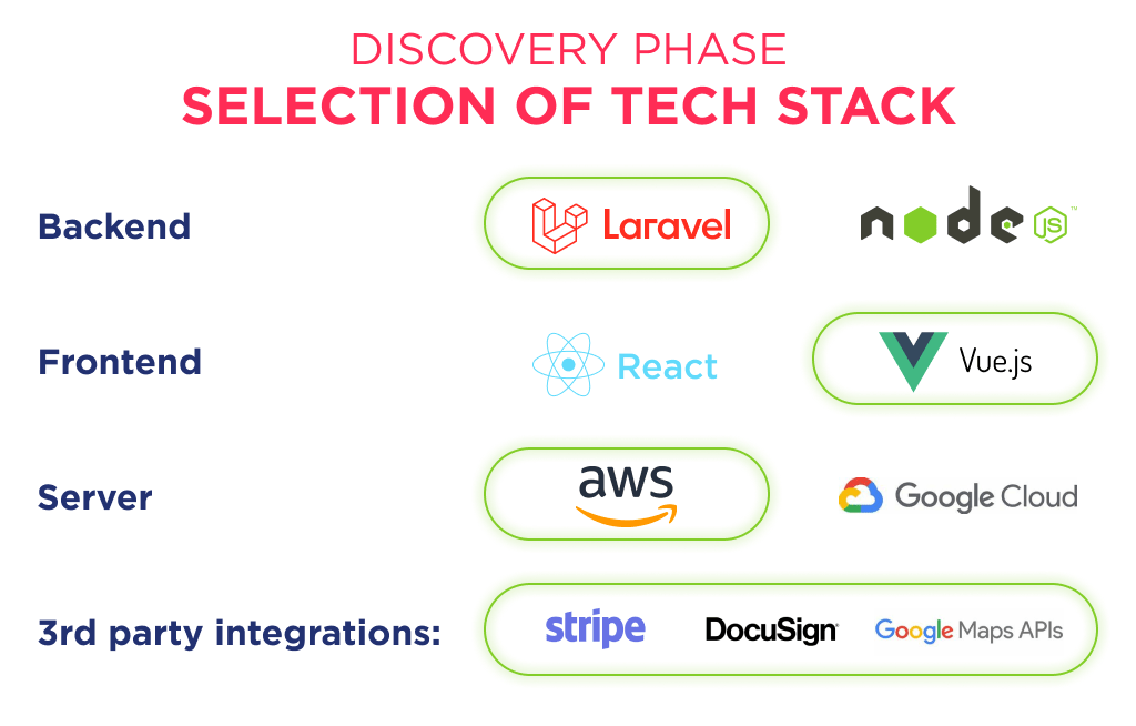 The proper tech stack is also important for a productive saas outsourcing
