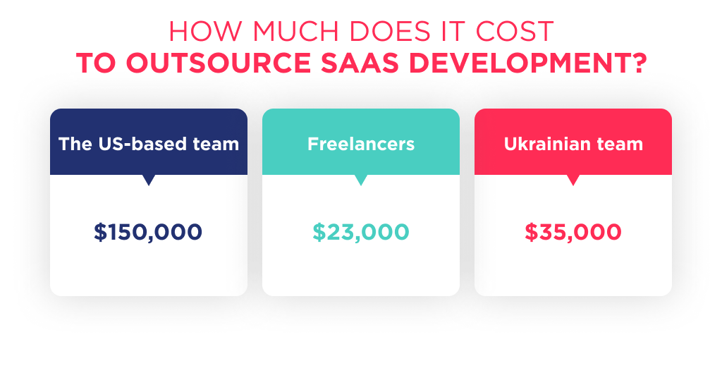 How much does outsourcing saas development cost?