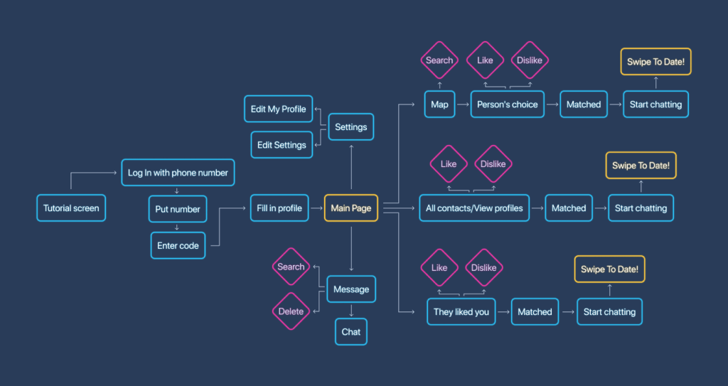 The cost to redesign an existing app depends on many factors, and mind map of the app is one of these