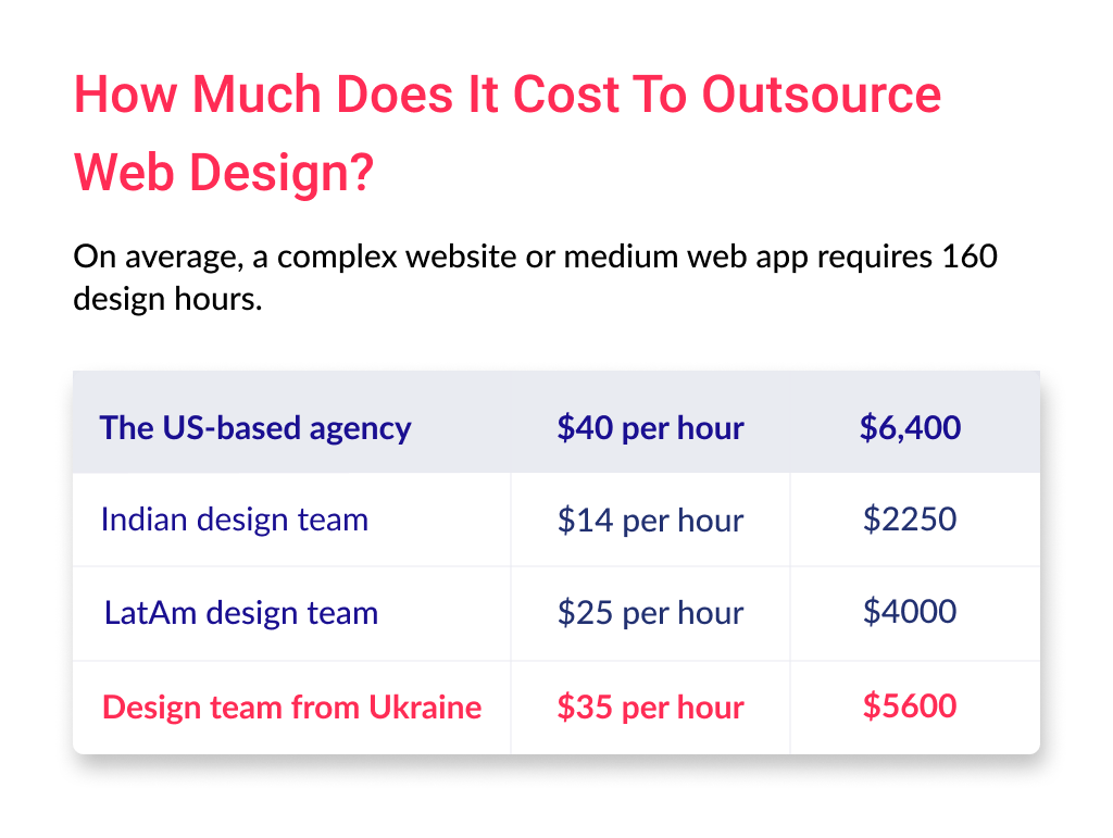 The cost of outsource website design depends on the level of team and its location. We highly recommend to consider Ukrainian design teams as the core choice.