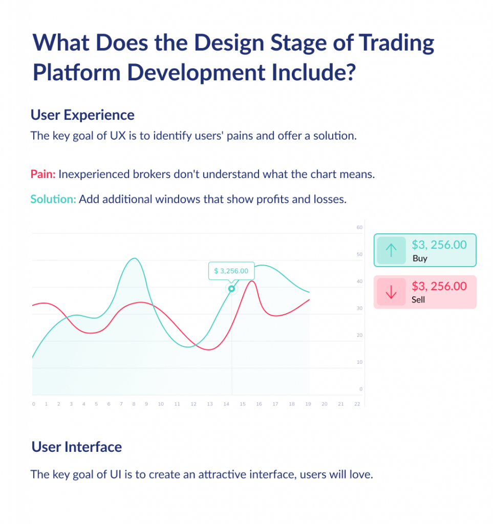 The design phase is very important, so pay attention to this, next time you'll Google how to build a trading platform