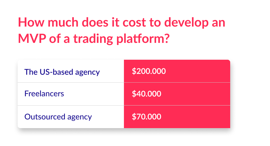 If you are interested how to build a trading platform, you are interested in the development costs as well. There is a spreadsheet to answer this question.