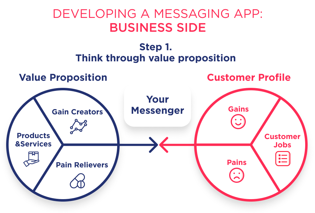 Before find out how much does it cost to make a messenger app it's important to ideate value proposition
