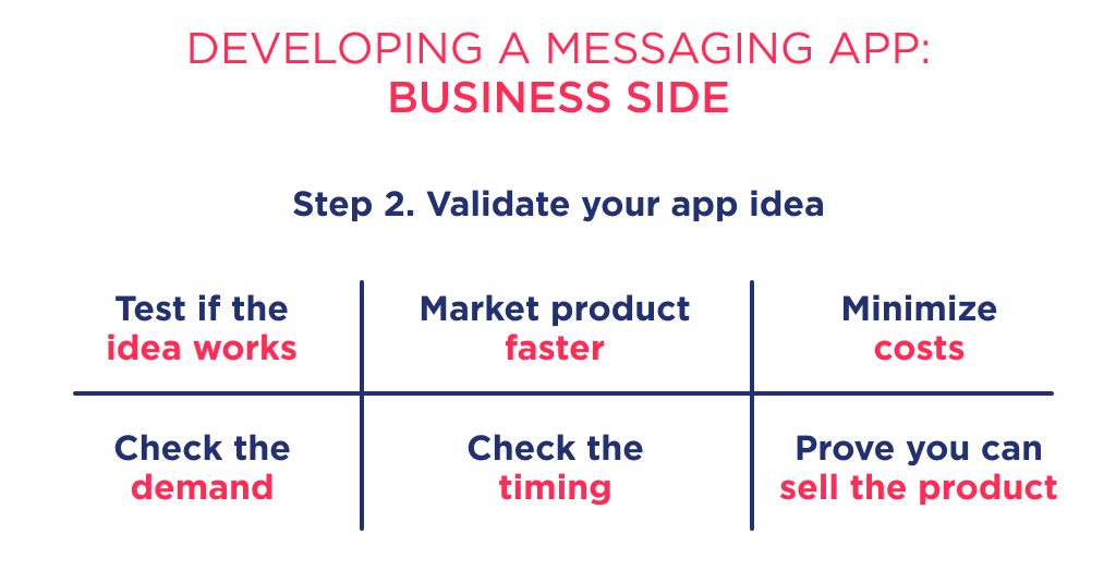 Idea validation is another required step when you research how to create a new messaging app