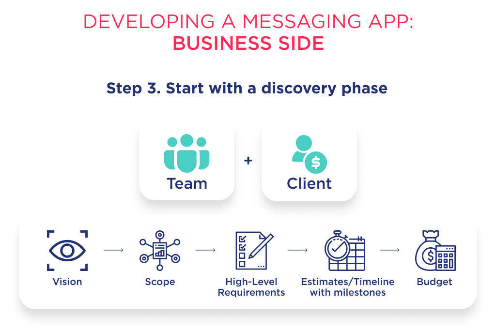 Discovery phase is all-in-one service to plan the development process of a new messaging app